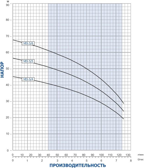 характеристика Vmtec AQUA VES5 5-6